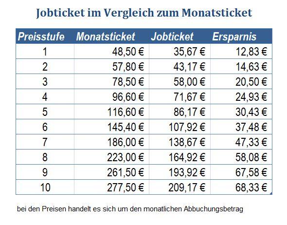 jobticket